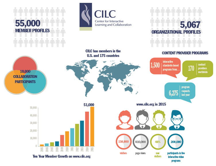 CILC by the Numbers 2016